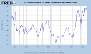 Chart Corporate Profits After TaxGross Domestic Product_FA Blog