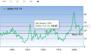 Chart Historic Shiller PE Ratios_FABlog