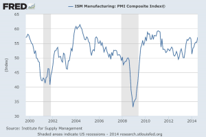 Chart ISM Manufacturing PMI Composite Index_FABlog