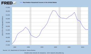 Chart Real Median Household Income in the United States_FABlog