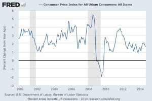 Consumer Price Index for All Urban Consumers
